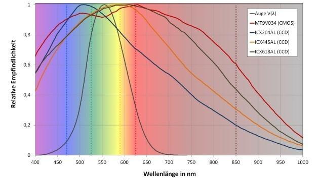 Abbildung 1: Darstellung der spektralen Empfindlichkeitsunterschiede des Auges und einer Auswahl von Standardbildsensoren für die industrielle Bildverarbeitung.