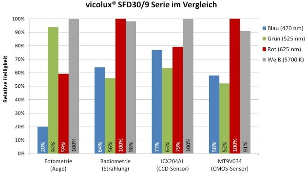 Abbildung 3: Helligkeitsvergleich von vier Beleuchtungsfarben der Serien »vicolux SFD30/9« und »vicolux SFD42/12« (Power-LEDs), gemessen mit verschiedenen Empfängern.