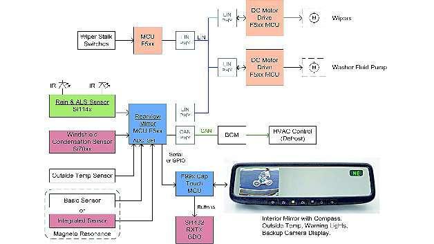 Bild 1: Bestandteile eines elektronischen Rückspiegel- und Windschutzscheibensystems
