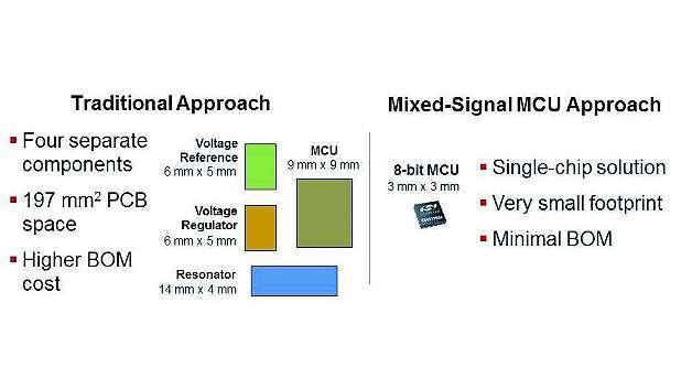 Bild 2: Herkömmliche Stückliste im Vergleich zu einer Mixed-Signal-MCU