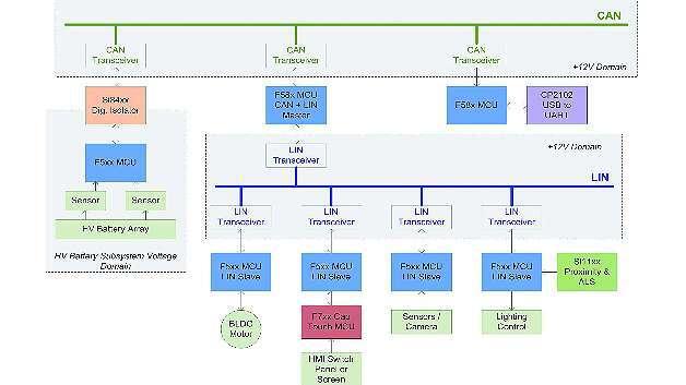 Bild 3: Automotive-System mit CAN, LIN und digitaler Isolation