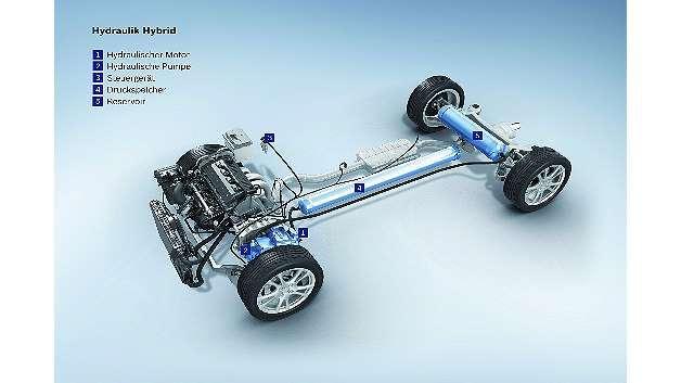 Bild 1: Der Antriebsstrang eines Hydraulik-Hybrids verfügt neben einem klassischen Verbrennungsmotor über einen Druckspeicher und ein Reservoir