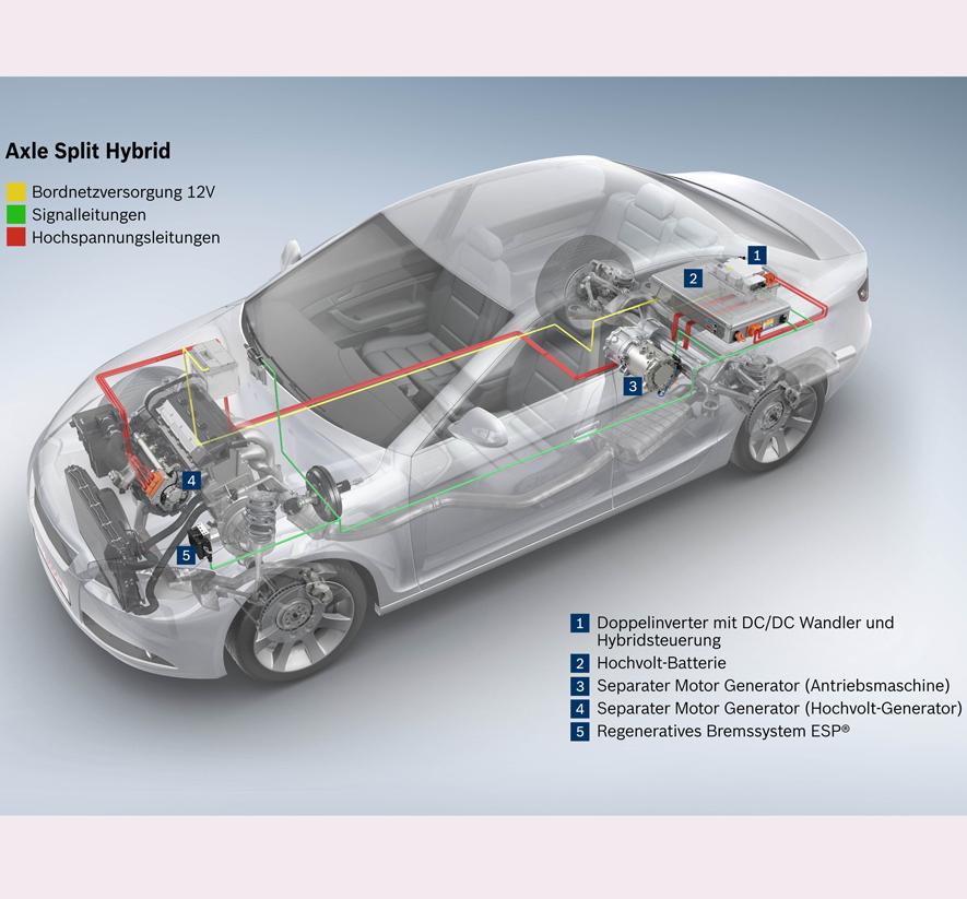 Bild 2: Bei der Axle-Split-Hybridtechnik ist in die Hinterachse eine elektrische Maschine integriert