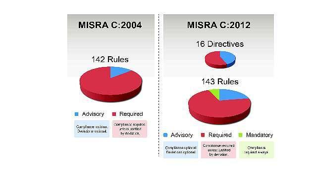 Bild 1: Vergleich von MISRA C:2004 zu MISRA C:2012; neu hinzugekommen sind die Kategorie der zwingend erforderlichen Regeln (Mandatory) und die Anordnungen (Directives), die im Unterschied zu den Regeln möglicherweise nicht präzise definiert sind