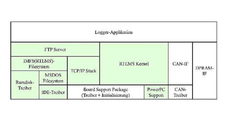 Bild 1: Grundstruktur der Datenlogger-Software