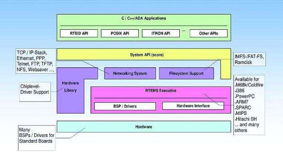 Bild 3: Aufbau des Echtzeitbetriebssystems