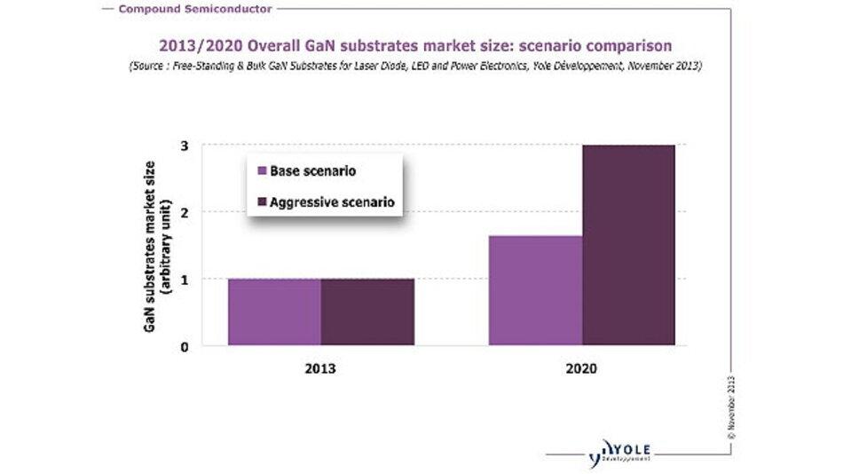 Wachstumszenarien für GaN-Substrate.
