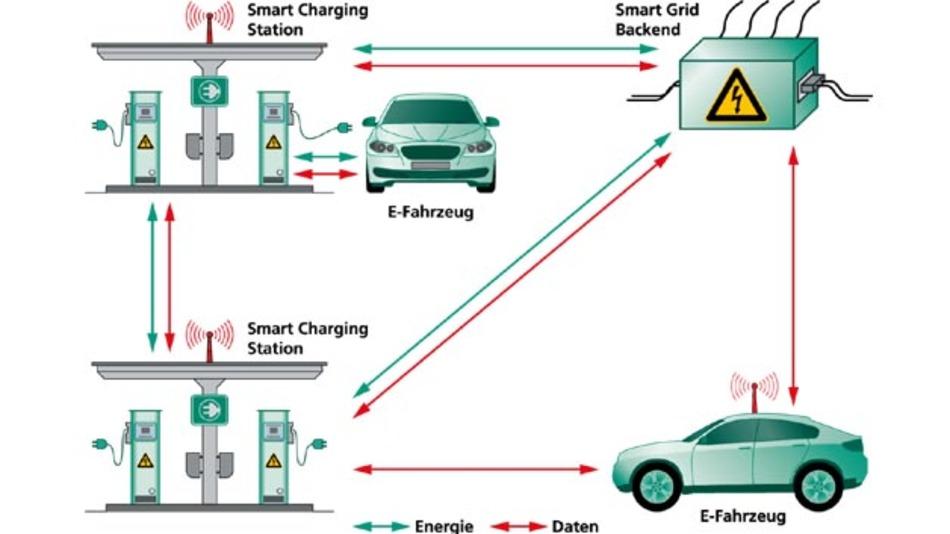Die Ladestation stellt somit einen aktiven Knoten dar, der sowohl mit dem Fahrzeug als auch mit einem Energie-Management-System im Smart Grid kommuniziert.