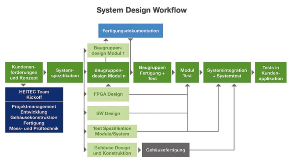 Bild 2. Der Workflow eines Level-5-System-Designs.