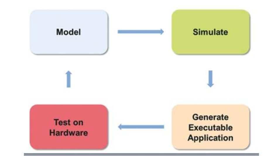 Bild 1: Design Flow von MBD