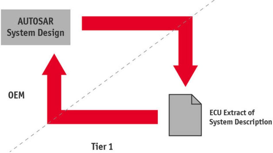 PREEvision erzeugt einen AUTOSAR-Extract für Zulieferer.