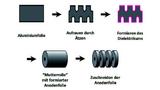 Prozessschritte von der Alufolie bis zum Anodenmaterial