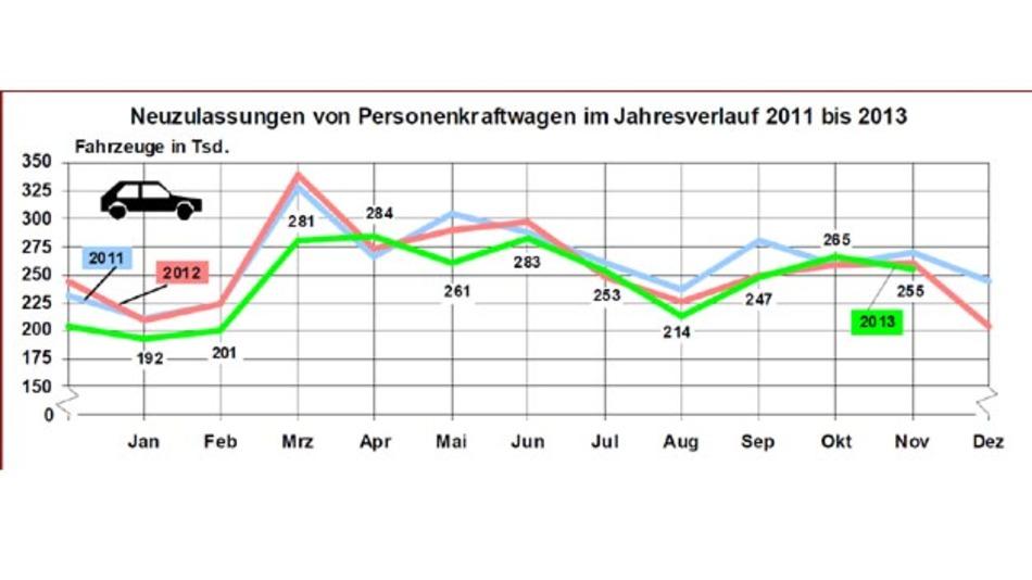 Neuzulassungen Pkw im Jahresverlauf 2011 bis 2013.