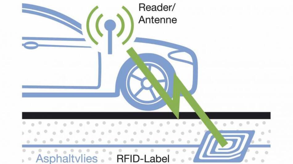 Im Asphaltvlies eingebaute RFID-Chips können drahtlos beim Darüberfahren wichtige technische Informationen zum Zustand im Straßenuntergrund liefern.