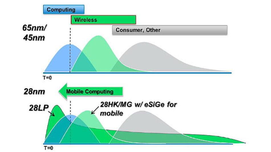 Die Mobil-SoCs sind die Technologietreiber und nicht mehr die Follower