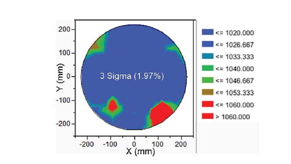 Messungen der Oxiddicke auf 450 mm Wafern. Die durchschnittliche Dicke beträgt 1042 nm und die Ungleichmäßigkeit liegt unter 2 Prozent (3 ơ)