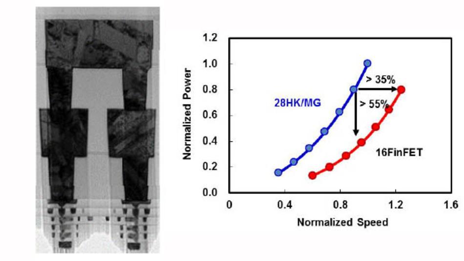 Schnitt durch den 128-Mbit-SRAM-Testchip in einem 16-nm-FinFET-Prozess (links). Fortschritte der 16-nm-FinFETs gegenüber den planaren 28-nm-Transistoren von TSMC (rechts).