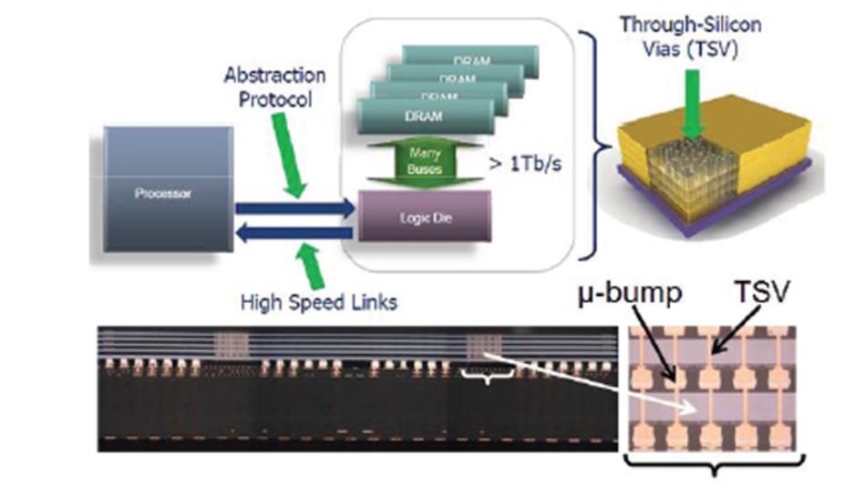 Ein hybrider Speicherwürfel (HMC) für Super-Computer erreicht neue Speicherdichten pro Raumeinheit.