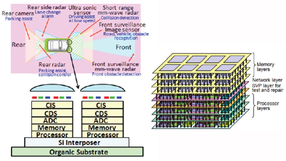 Fahrerassistenzsysteme (links) und Netzwerk-Switches (rechts) können ebenfalls von der heterogenen 3D-Integration profitieren.