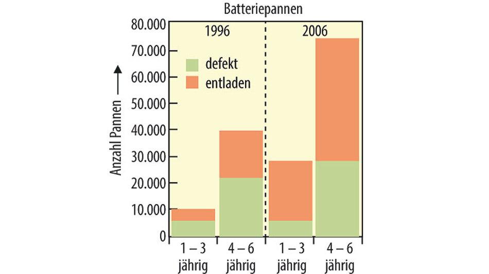 Bild 1. In seiner Pannenstatistik dokumentiert der ADAC auch das Versagen der Starterbatterie. Innerhalb von zehn Jahren haben sich die Fälle, in denen entladene Akkus zu einer Fahrzeugpanne führten, mehr als verdoppelt.