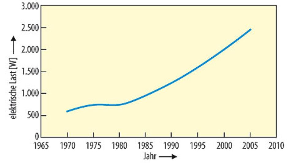 Bild 2. Seit Jahren steigt der elektrische Energiebedarf in den Kraftfahrzeugen stetig. Der Trend zu mehr Komfort und mehr Sicherheit bei weniger Kraftstoffverbrauch und weniger Umweltbelastung begünstigt die Elektrifizierung