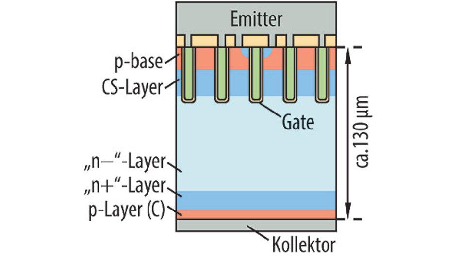 Bild 1. Schematische Darstellung des 1.200-V-CSTBT der Version 6.1.