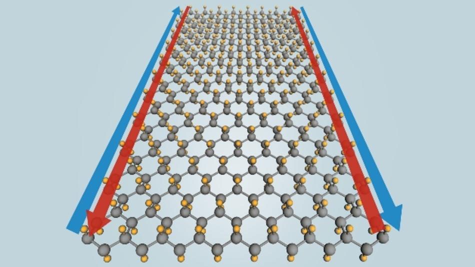 Gibt man Fluoratome (gelb) zu dem Zinn (grau) würde sogar bei +100 °C Strom mit 100 Prozent Effizienz an den Rändern des Materials (blaue und rote Pfeile) fließen