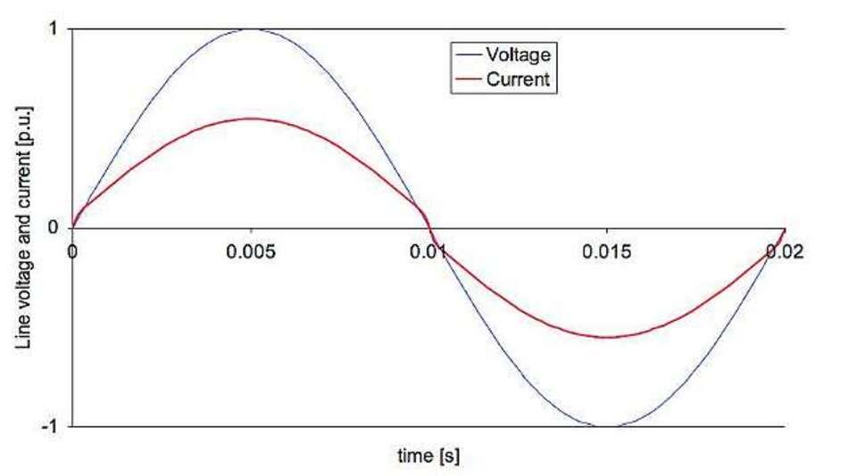 Bild 3: Kurven einer PFC-Schaltung mit Analogmultiplizierer bei idealer sinusförmiger Eingangsspannung