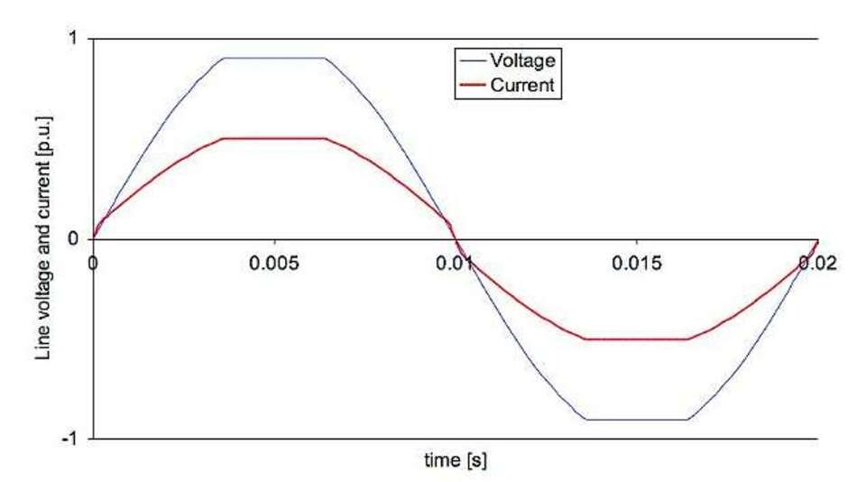 Bild 4: Kurven einer PFC-Schaltung mit Analogmultiplizierer bei verzerrter Eingangsspannung
