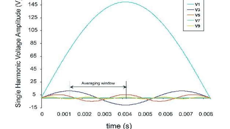 Bild 6: Zeitliche Darstellung der Oberwellen von Bild 5 mit einem möglichen digitalen Mittelwertfenster