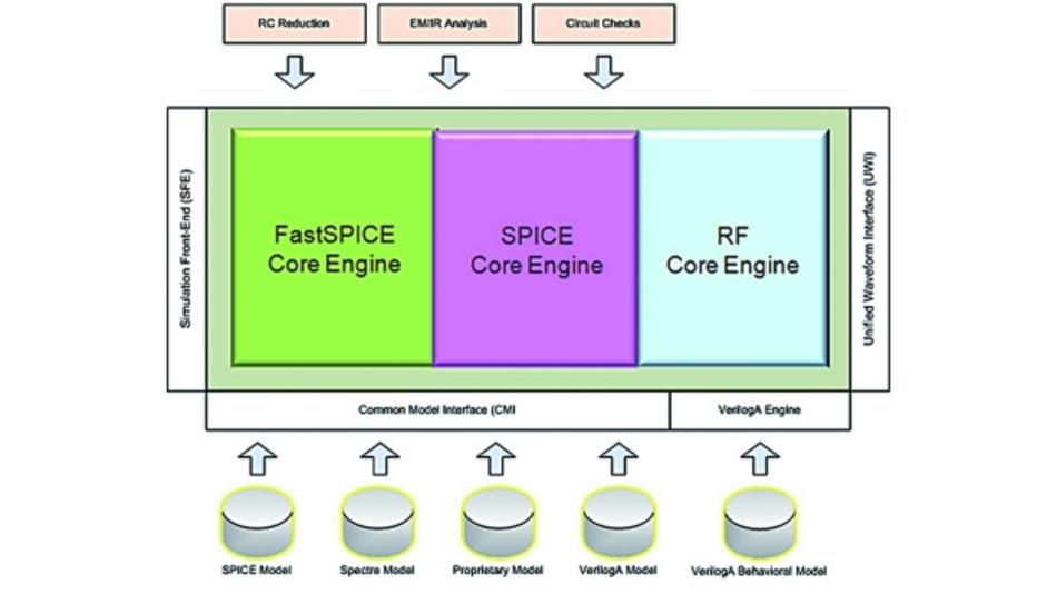 FastSPICE-Simulator Spectre XPS