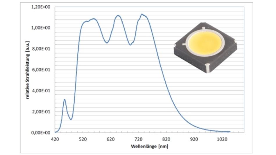 Die Entwicklung eines Spezialphosphors für die sogenannte Konversionsschicht führt zu einem gleichmäßigen Verlauf des Emissionsspektrums im Wellenlängenbereich von 470 bis 850 nm.