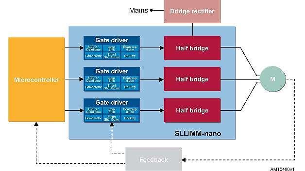 Bild 2: Typische Motorsteuerung, bei der die Stromversorgung mit dem blau hervorgehobenen »SLLIMM-nano«-IPM von STMicroelectronics realisiert ist