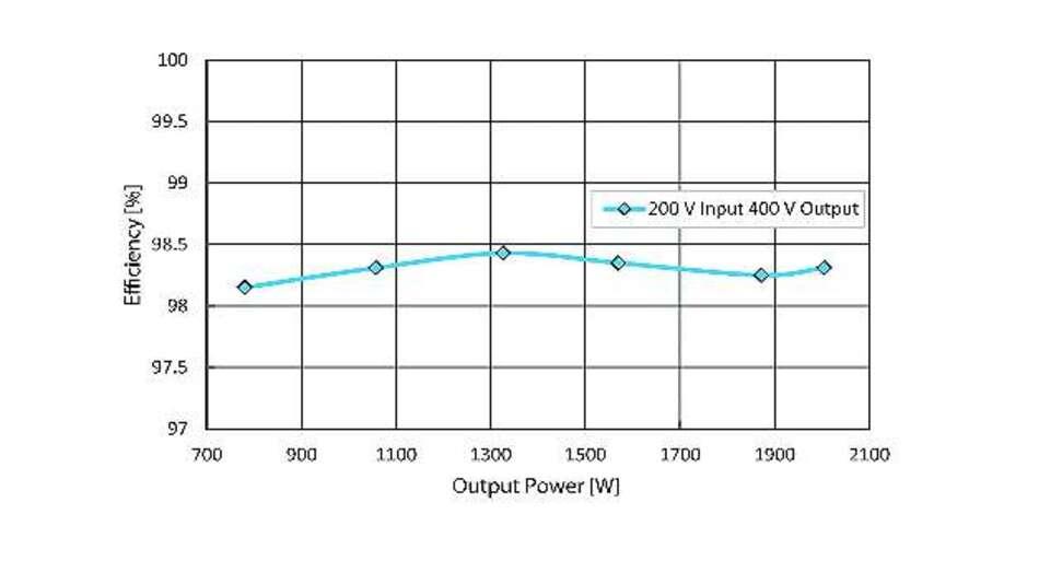 Bild 2: Der Wirkungsgrad des Aufwärtswandlers von APEI liegt bei einer Ausgangsleistung von 750 W und 2 kW stets über 98% (Eingangsspannung 200 V; Ausgangsspannung 400 V)