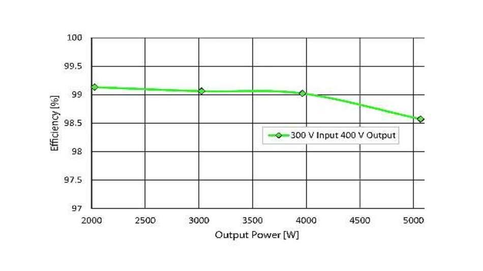 Bild 3: Zwischen 2 kW und 4 kW liegt der Wirkungsgrad bei mindestens 99% (Eingangsspannung 300 V; Ausgangsspannung 400 V)