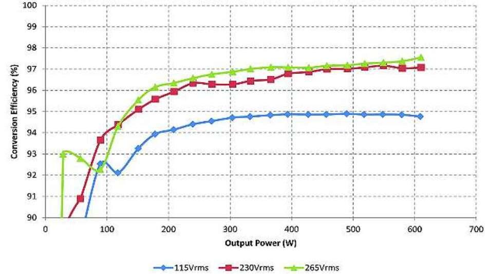 Bild 6: Wirkungsgrad der PFC-Stufe in Abhängigkeit von der Last und der Eingangsspannung bei 200 kHz Schaltfrequenz