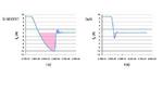 Bild 5: Die Speicherladung (Qrr, rote Fläche) ist bei vergleichbarem On-Widerstand bei einem Silizium-MOSFET (links) etwa 20-mal so groß wie bei einem GaN-HEMT (rechts)