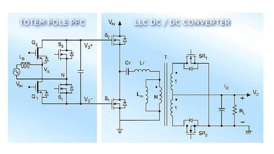 Bild 6: Vereinfachtes Schaltbild des Schaltnetzteils mit GaN-Totem-Pole-PFC-Schaltung und LLC-Wandler