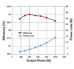 Bild 7: Wirkungsgrad und Verlustleistung der GaN-Totem-Pole-PFC-Schaltung über die Last