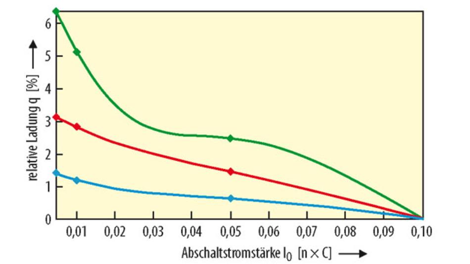 Bild 1. Je kleiner I0, desto größer die Ladung q relativ zu der mit I0 = 0,1 C, aber der Effekt ist bei LFP/LTO-Zellen (blaue Kurve) erheblich kleiner als bei Li-Ionen-Zellen mit Graphit-Anode – was eine höhere Genauigkeit bei der Ermittlung des Vollladepunktes voraussetzt.
