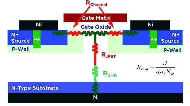 Bild 2. Der Durchlasswiderstand RDS(on) eines SiC-MOSFETs setzt sich zusammen aus dem Kanalwiderstand Rchannel, dem JFET-Widerstand RJFET und dem Driftwiderstand RDrift