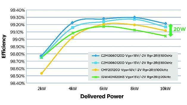 Bild 3: Wirkungsgrad über die Ausgangsleistung eines 10-kW-Aufwärtswandler bei zwei SiC-MOSFET-Generationen (blaue und braune Kurve) und Si-IGBTs (grüne Kurve)