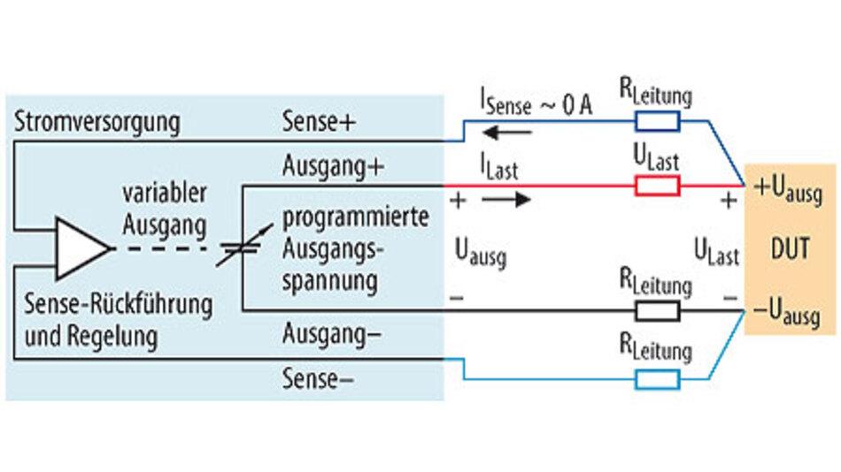 """Bild 1. Mittels """"Remote Sensing"""" lässt sich ein Spannungsabfall in den Versorgungsleitungen kompensieren, so dass die programmierte Spannung auch am Testobjekt ankommt."""