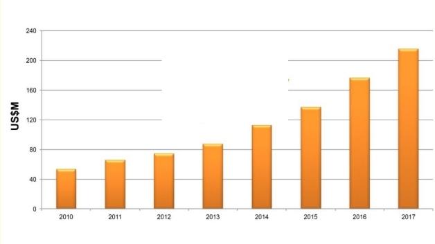 """Das Umsatzvolumen der """"Silicon Photonic"""" soll sich der Prognose nach im Zeitraum von 2010 bis 2017 vervierfachen, dabei liegen die hauptsächlichen Anwendungen bei den Daten-Centern und Vermittlungsanlagen."""