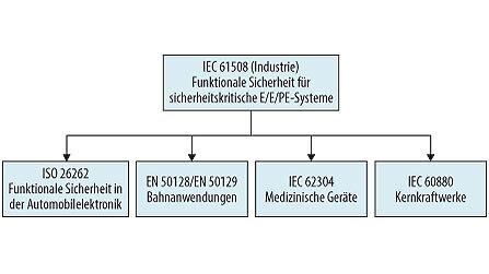 Bild 1. Mehrere Normen gehen auf die allgemeine Norm IEC 61508 zurück.