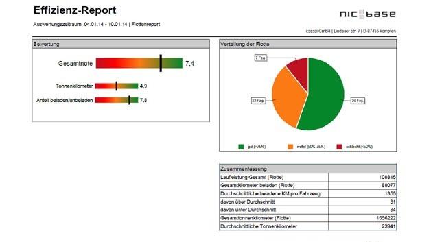 "Das Analyse-Tool ""Reporting Manager"" für NIC-base von Kasasi."