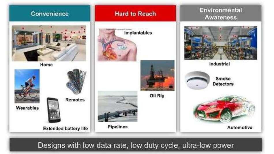 Bild 1: Typische Anwendungen für Energy Harvesting, Texas Instruments, energy harvesting