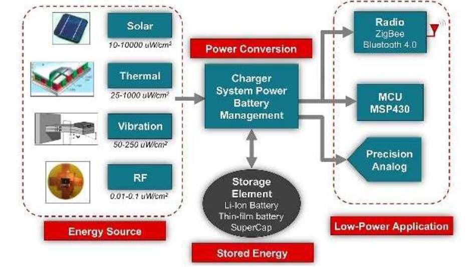 Bild 2: Bestandteile eines »intelligenten« Fernsensor-Systems, Texas Instruments, remote sensor