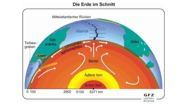 Geothermie GFZ Erdkern
