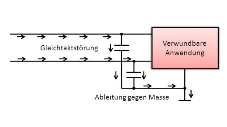 Bild 2: Filter für Gleichtaktstörungen